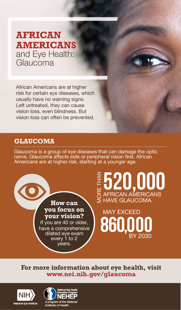african americans and eye health  glaucoma