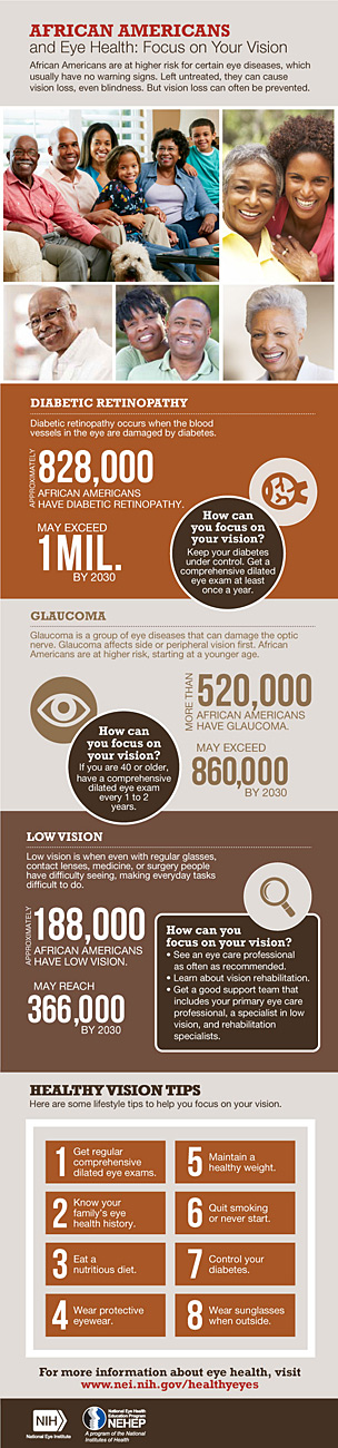 African Americans and Eye Health: Focus on Your Vision Infographic Preview