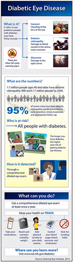 Thumbnail of a diabetic eye disease infographic. For full infographic content click on infographic links.