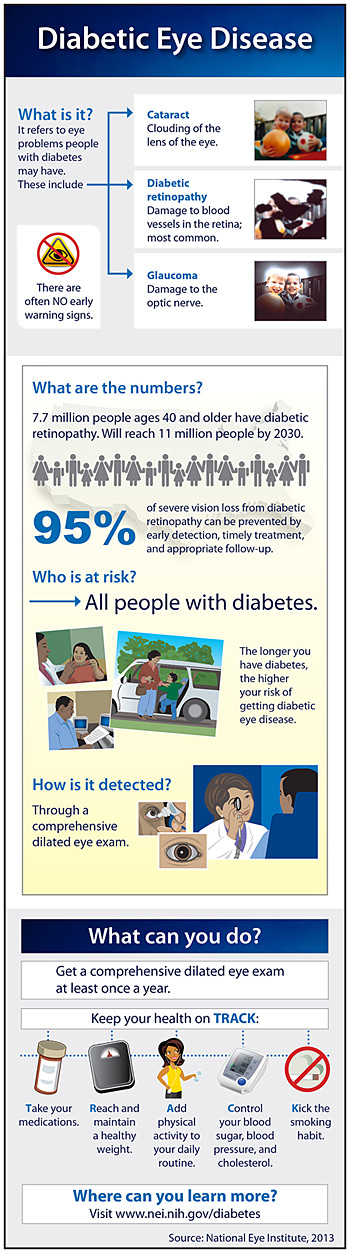Diabetic Eye Disease Infographic Preview