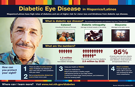 Preview of Diabetic Eye Disease Among Hispanics/Latinos infographic