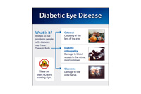 Diabetic eye disease. What is it? It refers to eye problems people with diabetes may have. These include: Cataract, Clouding of the lens of the eye; diabetic retinopathy, damage to blood vessels in the retina; and glaucoma, damage to the optic nerve. There are often NO early warning signs.