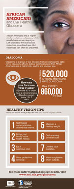 Thumbnail image of a glaucoma infographic. For full infographic content click on infographic links.