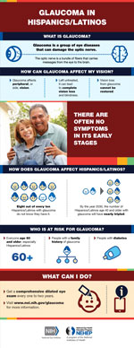 Glaucoma in Hispanics/Latinos