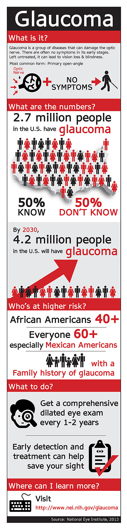 Glaucoma Infographic in English Preview