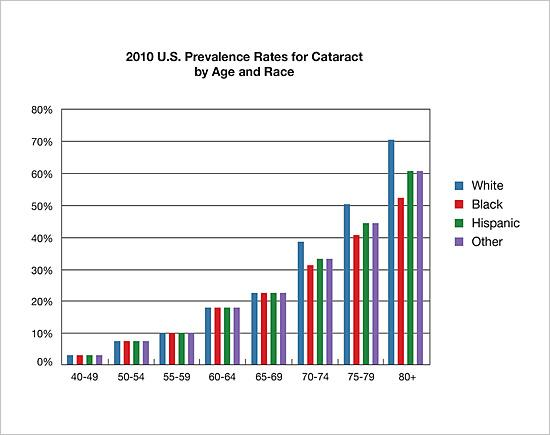 2010 prevalence rates for cataract by age and race