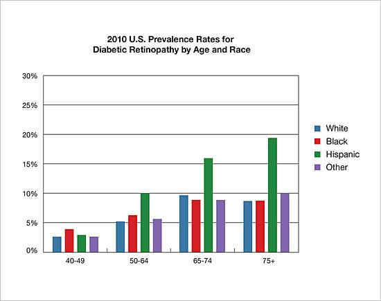 2010 U.S. prevalence rates for diabetic retinopathy by age and race
