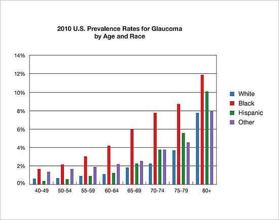 Bar chart showing 2010 prevalence rates for glaucoma by age and race