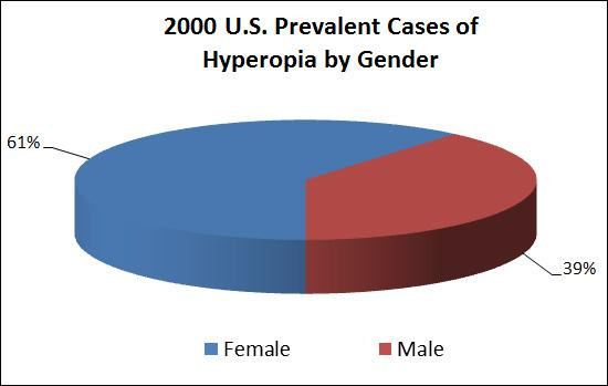 Pie chart showing 2000 U.S. prevalent cases of hyperopia by gender