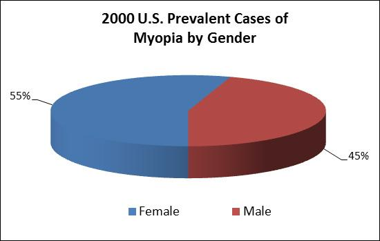 Pie chart showing 2000 U.S. prevalent cases of myopia by gender