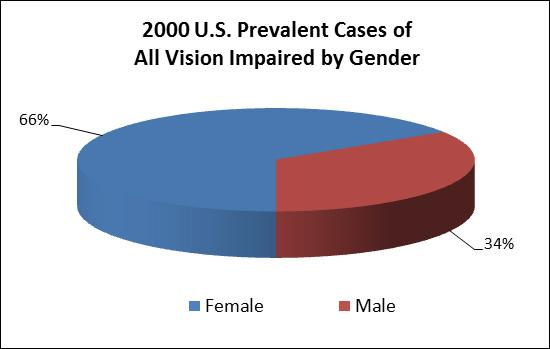 Pie chart of 2000 U.S. prevalent cases (in thousands) of all vision impaired by gender. Female cases make up 66%, and male cases make up the remaining 34%.