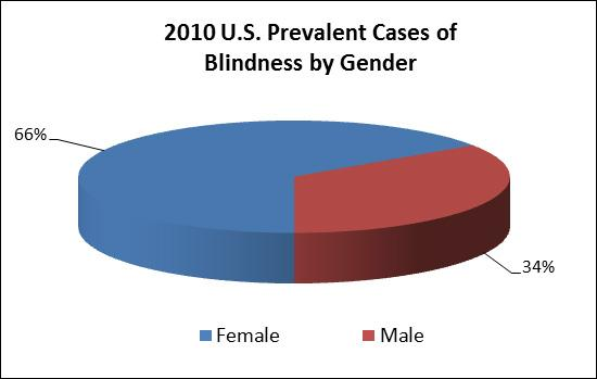 Pie chart showing portion of blind population that was male and female in 2010.