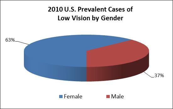 2010 U.S. prevalent cases of low vision by gender