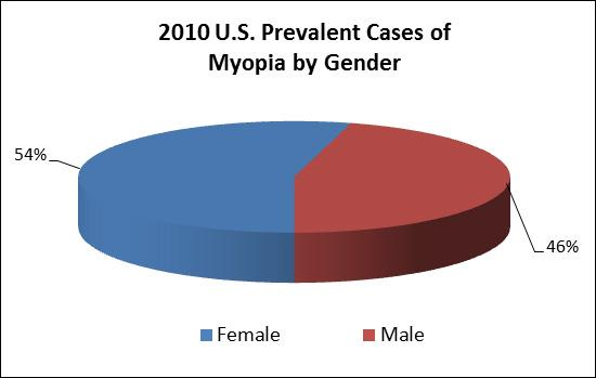 Pie chart showing 2010 U.S. prevalent cases of myopia by gender