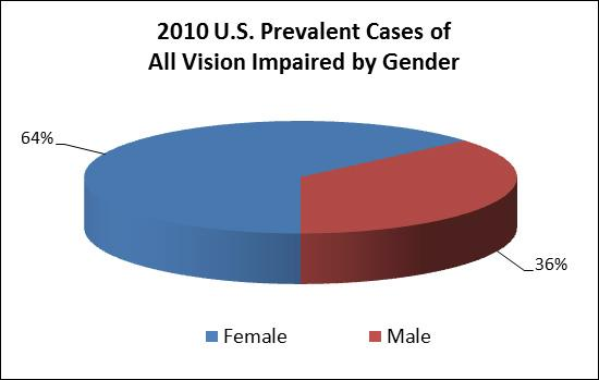 pie chart of U.S. prevalent cases of vision impairment (in thousands) by gender in 2010. Females, represented with blue, comprise 64 percent, while males, represented with red, have a rate of 36 percent.