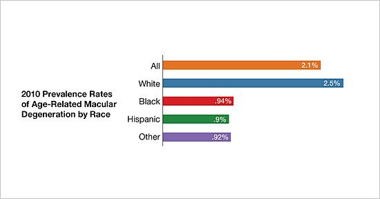 2010 prevalence rates of age-related macular degeneration by race/ethnicity