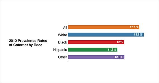 2010 prevalence rates of cataract by race