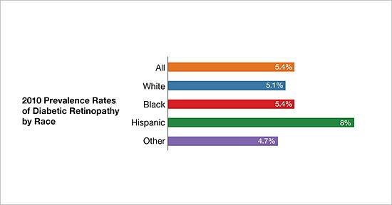 2010 prevalence rates of diabetic retinopathy by race