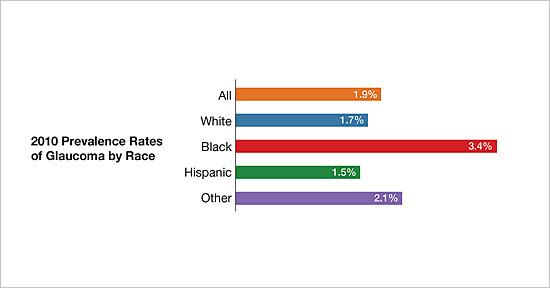 Bar chart showing 2010 prevalence rates of glaucoma by race