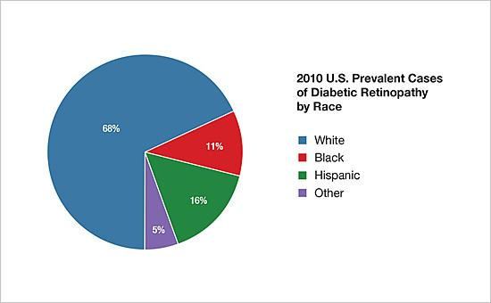 2010 U.S. prevalent cases of diabetic retinopathy by race