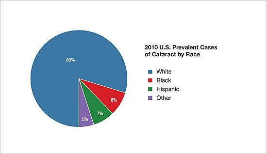 2010 U.S. prevalent cases of cataract by race