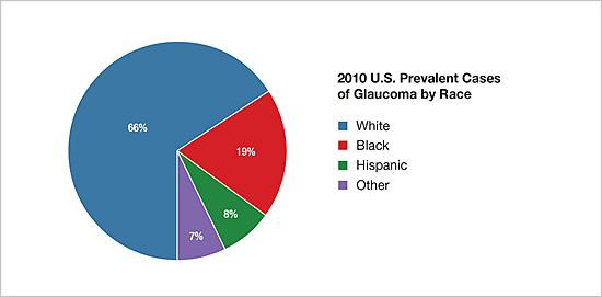 Pie chart showing 2010 U.S. prevalent cases of glaucoma by race
