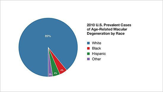 2010 U.S. prevalent cases of age-related macular degeneration by race/ethnicity