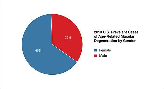 2010 U.S. prevalent cases of age-related macular degeneration by gender.