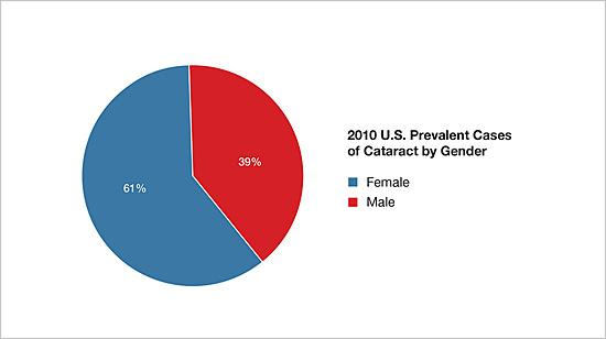 2010 U.S. prevalent cases of cataract by gender