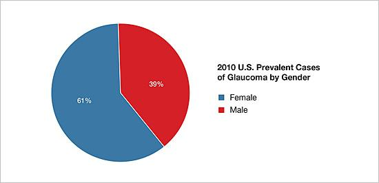 Pie chart showing 2010 U.S. prevalent cases of glaucoma by gender