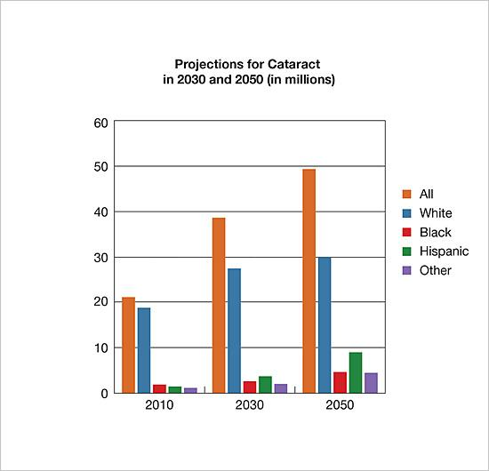Projections for cataract in 2030 and 2050 by Race