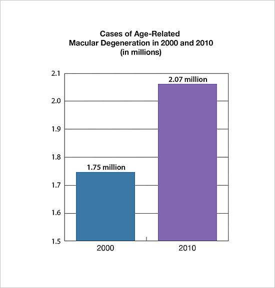 Cases of age-related macular degeneration in 2000 and 2010 in millions