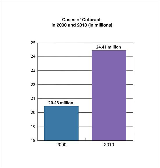 Cases of cataract in 2000 and 2010