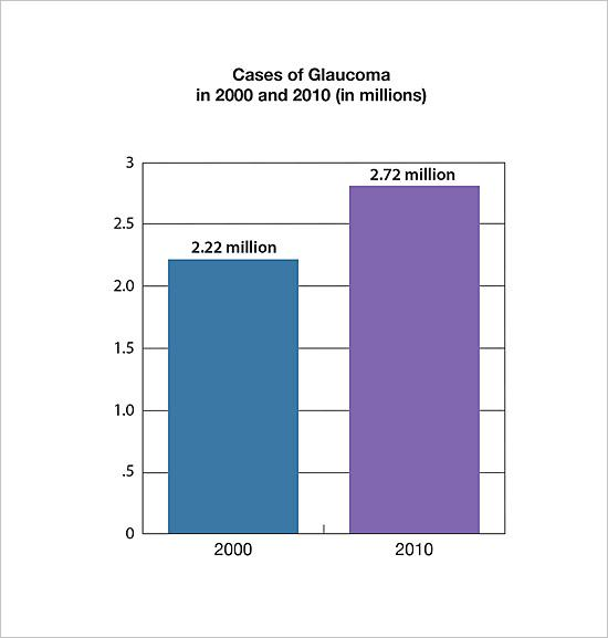 Bar chart showing the number of cases of glaucoma in 2000 and 2010