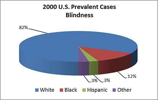 Pie chart showing U.S. prevalent cases of blindness by race in 2000