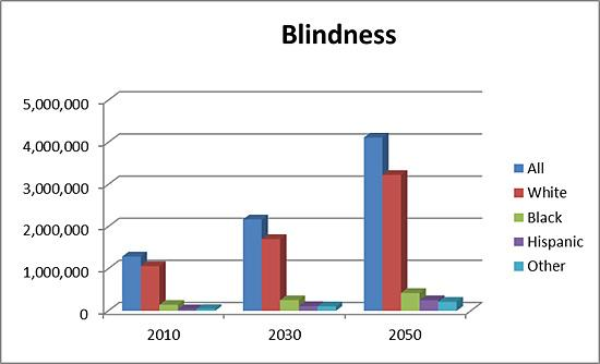 Projection for number of people who will be blind in 2010, 2030, and 2050 by race/ethnicity