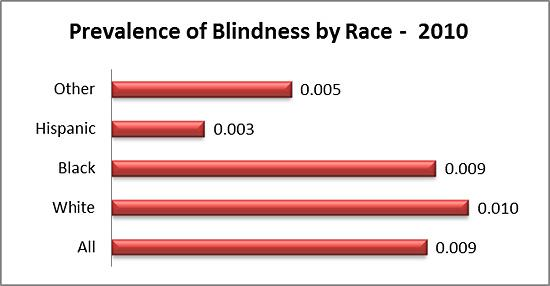 Prevalence of blindness by race in 2010