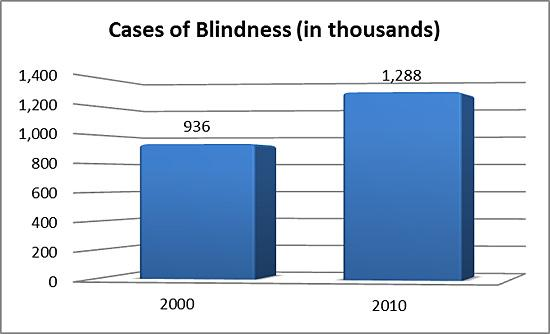 Cases of blindness (in thousands) in 2000 and 2010