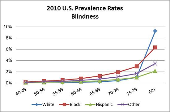 2010 U.S. prevalence rates of blindness by race and age