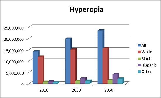 Bar graph showing projections for prevalence of hyperopia in 2010, 2030, and 2050 by race