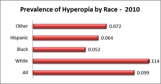 Prevalence of hyperopia by race in 2010