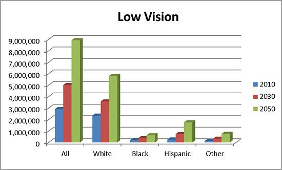 Projections of low vision by race in 2010, 2030, and 2050