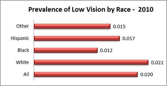 Prevalence of low vision by race in 2010