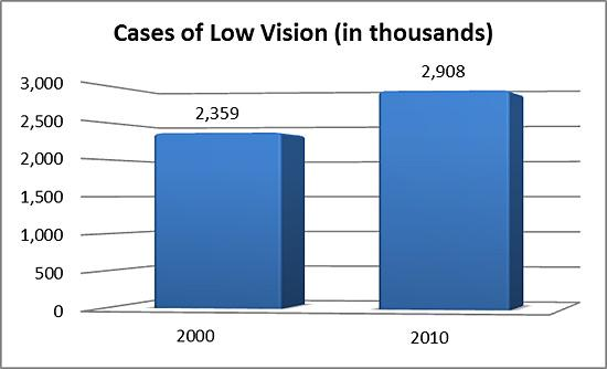 Cases of low vision (in thousands) in 2000 and 2010
