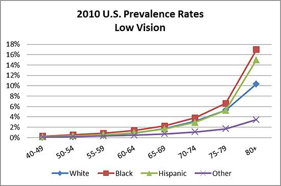 2010 U.S. prevalence rates of low vision by age and race