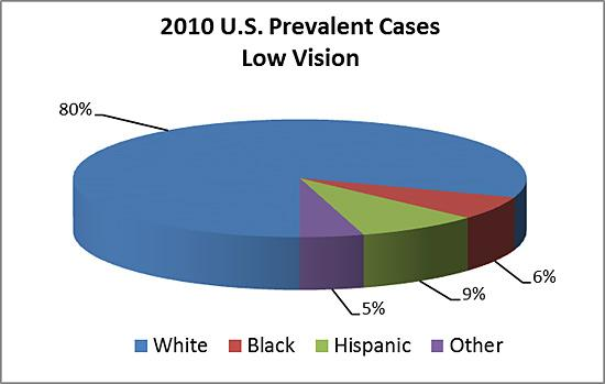 2010 prevalent cases of low vision by race