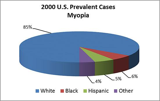 Pie chart showing 2000 U.S. prevalent cases of myopia by race
