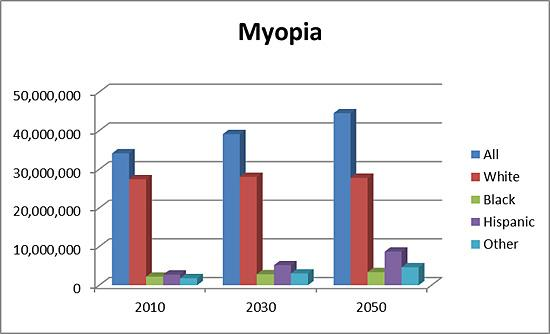 Bar chart showing projected number of people with myopia in 2010, 2030, and 2050 by race