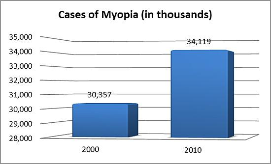 Bar chart showing the number of cases of myopia in thousands in 2000 and 2010