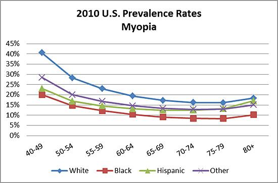 Line graph showing 2010 U.S. prevalence rates of myopia by age and race